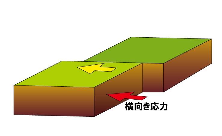 ヲタ目線地震教室07】水平にズレ...