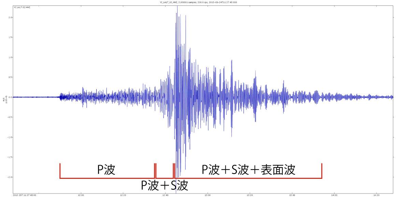 ヲタ目線地震教室22】S波のよこ...
